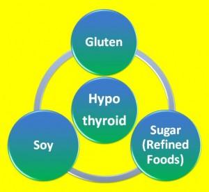 3 Foods to Avoid on a Low Thyroid Diet